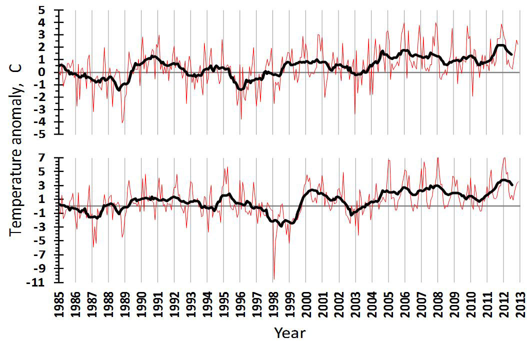 Figure 4.2.2. Air temperature anomalies over the western (upper) and eastern (lower) Barents Sea during 1985–2013 (Anon., 2013).