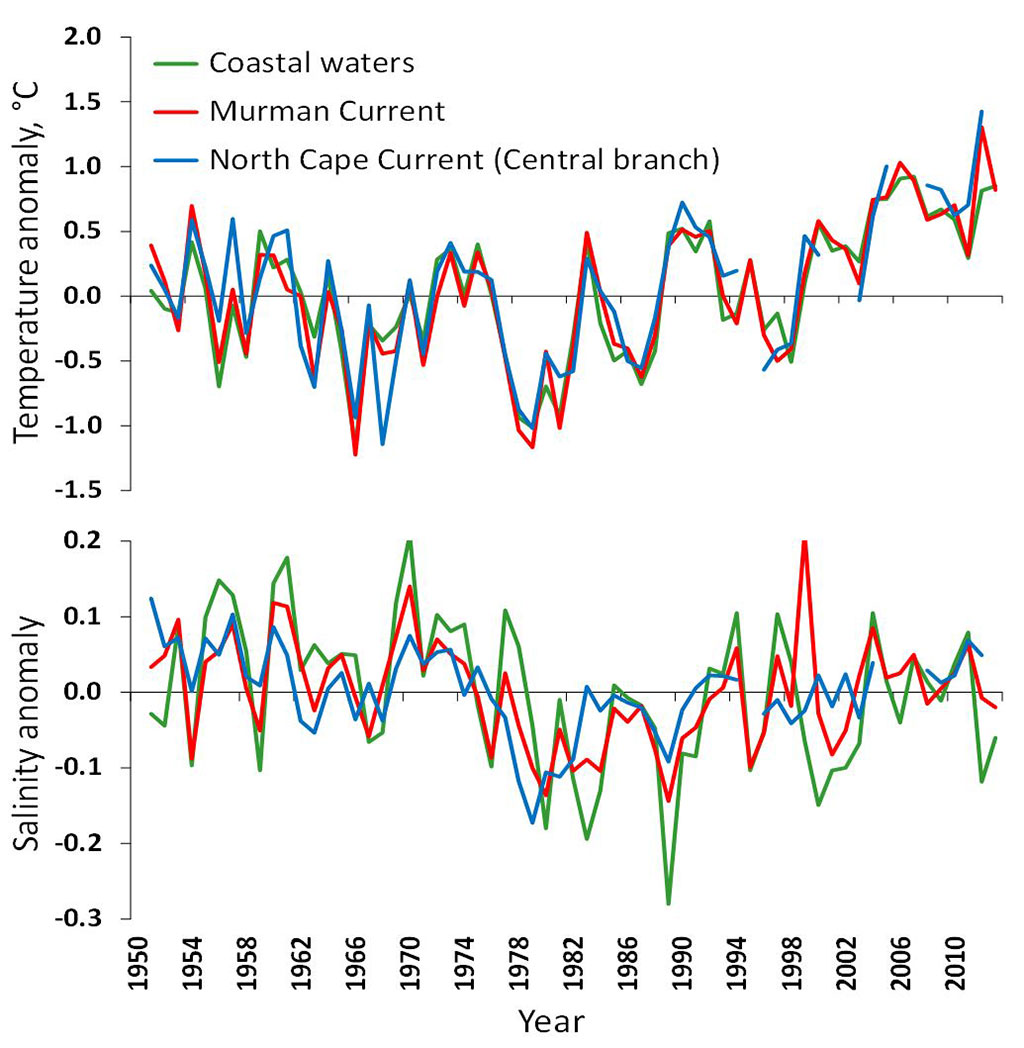 Figure 4.2.12. Annual mean temperature (upper) and salinity (lower) anomalies in the 0–200 m layer of the Kola Section in 1951–2013. Coastal waters – St. 1–3, Murman Current – St. 3–7, Central branch of the North Cape Current – St. 8–10 (Anon., 2013).