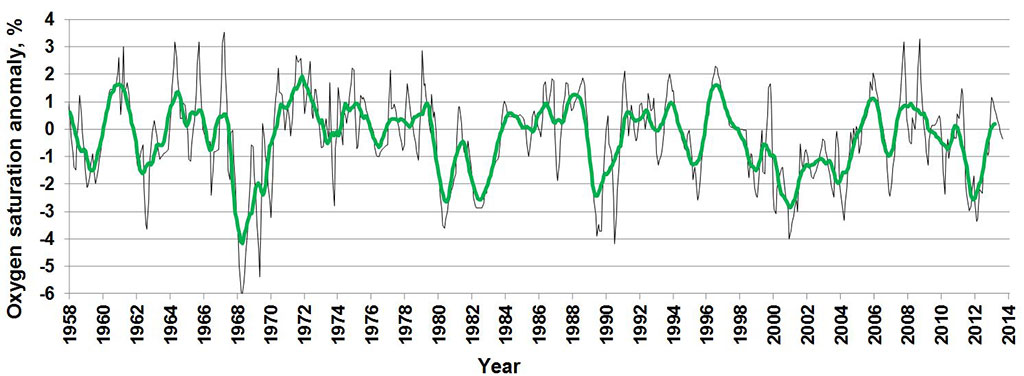 Figure 4.2.12. Monthly (black) and annual (green) oxygen-saturation anomalies at the bottom layer of the Kola section (Murman Current) over the 1958–2013 period (Anon., 2013).