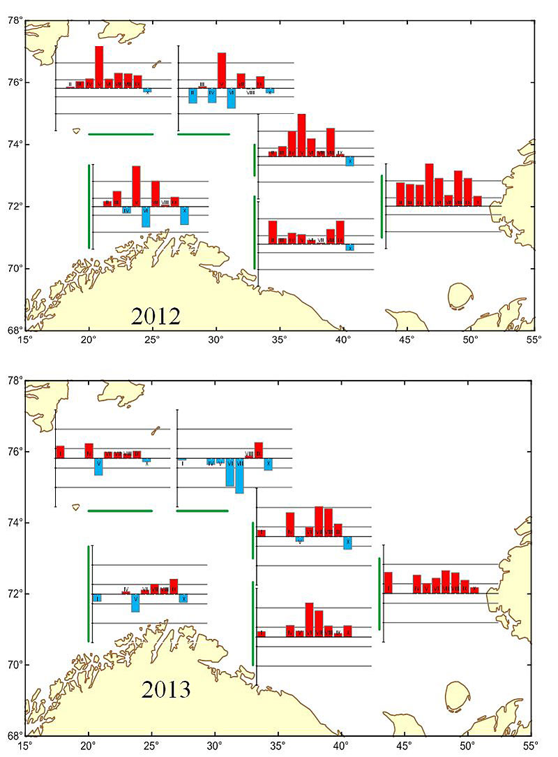 Figure 4.2.4a. Calculated monthly volume-flux anomalies in the Barents Sea during 2012, , 2013, Normalized by standard deviation (σ), the vertical scale range is 5σ and the vertical scale interval is 1σ, respectively.