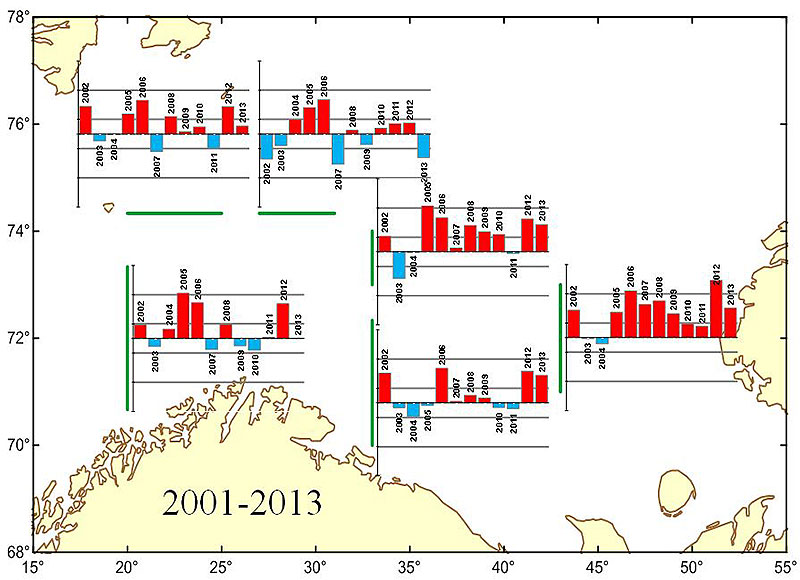 Figure 4.2.4b. Calculated annual volume-flux anomalies in the Barents Sea during the 2001–2013 period, Normalized by standard deviation (σ), the vertical scale range is 5σ and the vertical scale interval is 1σ, respectively.