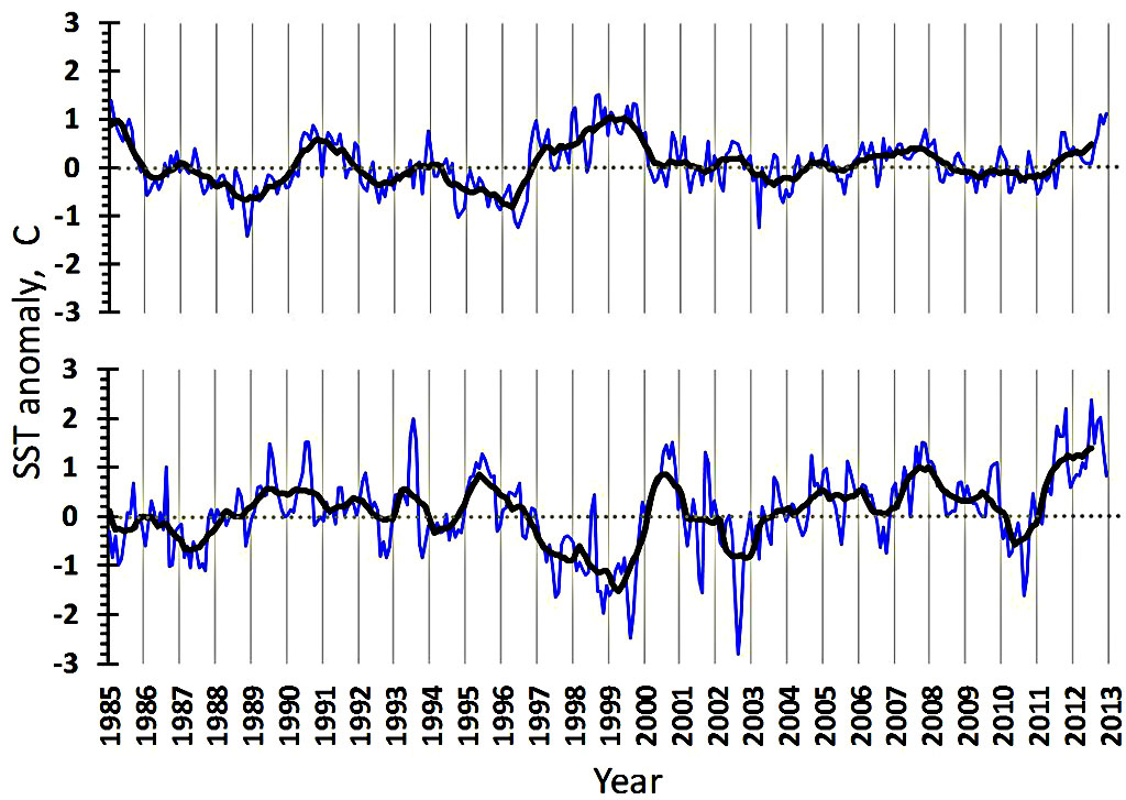 Figure 4.2.5. Sea surface temperature anomalies in the western (upper) and eastern (lower) Barents Sea