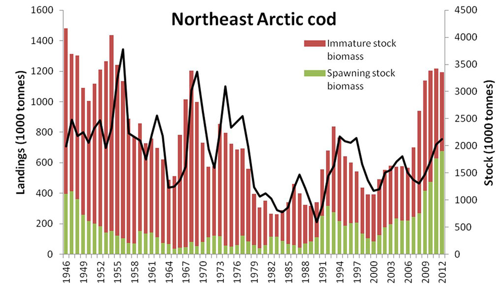 Figure 4.3.38. Northeast