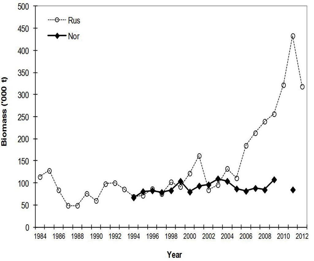 Figure 4.3.47b. Northeast Arctic Greenland halibut. Total biomass estimates from the Norwegian Greenland halibut survey along the continental slope in August and Russian autumn trawl survey. No Norwegian survey was conducted in 2010 or 2012