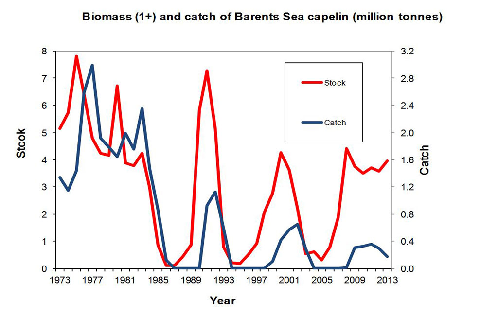 Figure 4.3.49. Barents Sea capelin. Total stock (1+) and total landings, 1973–2013.
