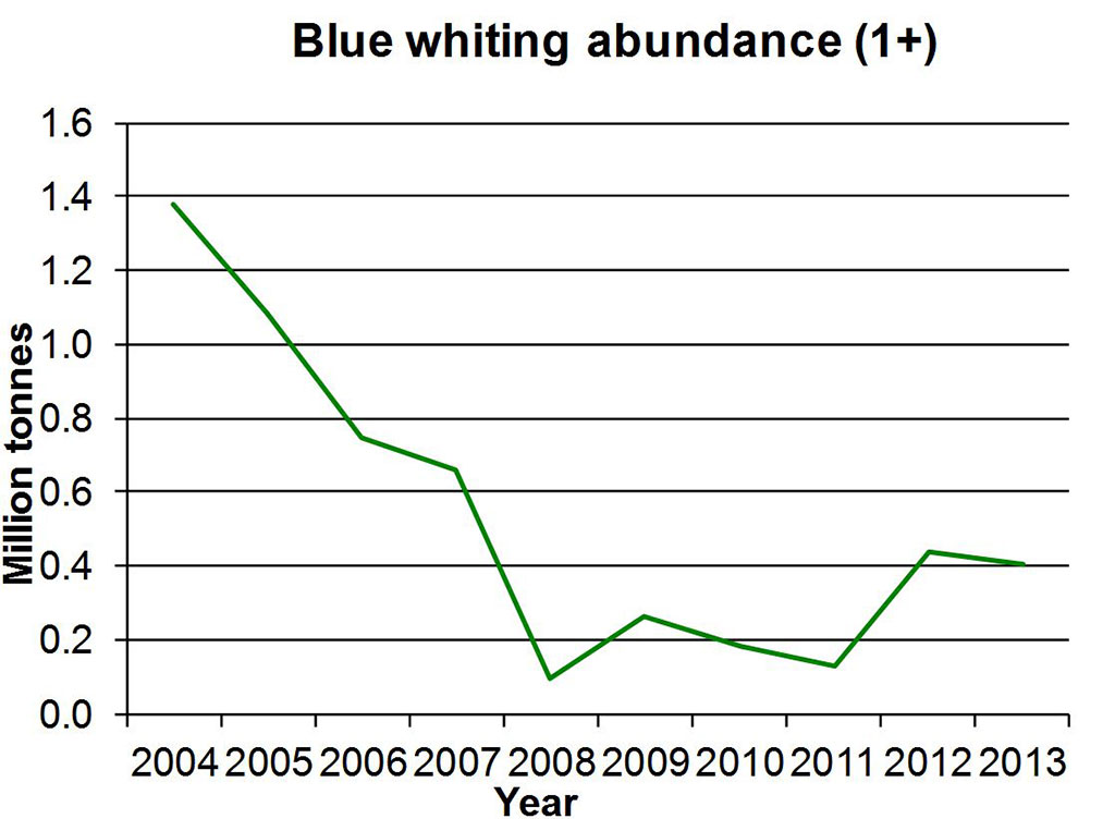 Figure 4.3.52. Blue whiting. Acoustic abundance estimates from the ecosystem survey autumn 2004-2013