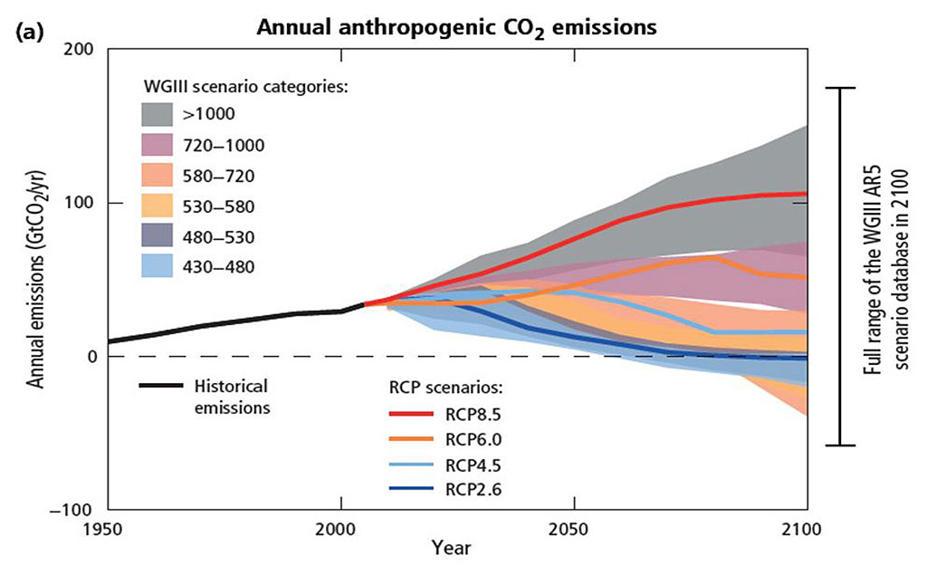 Figure 5.1.1. Annual emissions of CO2 in gt yr-1 showing the mean and the range for different RCPs.