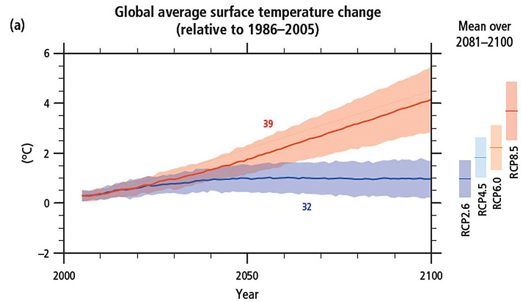 Figure 5.1.2. Global average surface temperature change (a) from 2006 to 2100 as determined by multi-model simulations. Time series of projections and a measure of uncertainty (shading) are shown for scenarios RCP2.6 (blue) and RCP8.5 (red). The