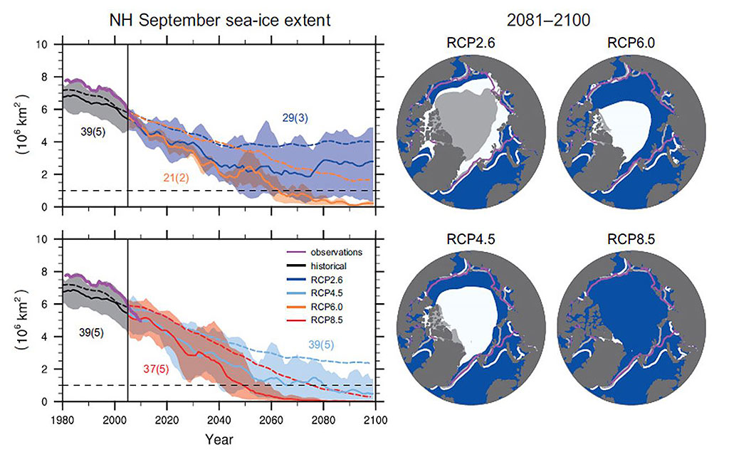 Figure 5.1.4. Northern Hemisphere (NH) sea-ice extent in September