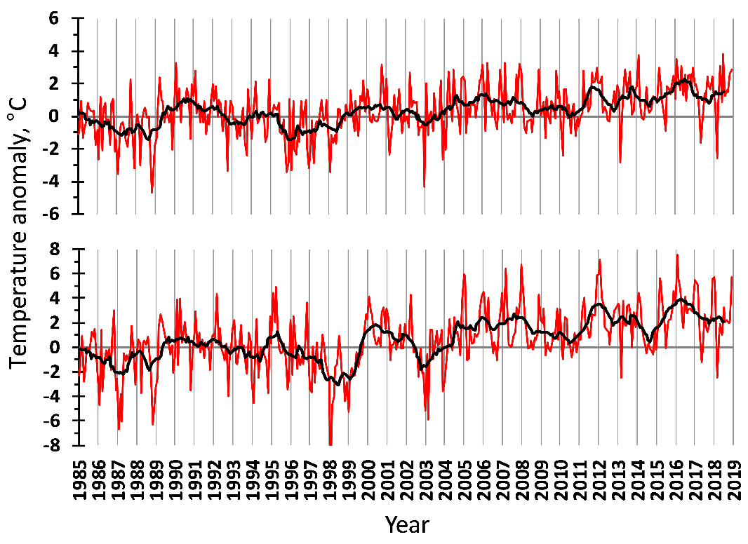 Figure 3.1.2. Air temperature anomalies in the western (upper) and eastern (lower) Barents Sea in 1985–2018. The red line shows monthly values, the black one – 11-month running means.