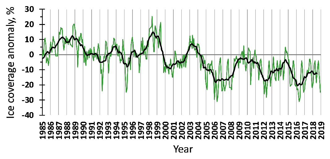 Figure 3.1.3. Ice coverage anomalies in the Barents Sea in 1985–2018. The green line shows monthly values, the black one – 11-month running means.