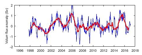 Figure 3.1.4. Observation-based volume flux anomalies (in Sverdrups) through the Fugløya–Bear Island Section. Blue line shows daily averages and red, thick line shows the filtered 12-month average
