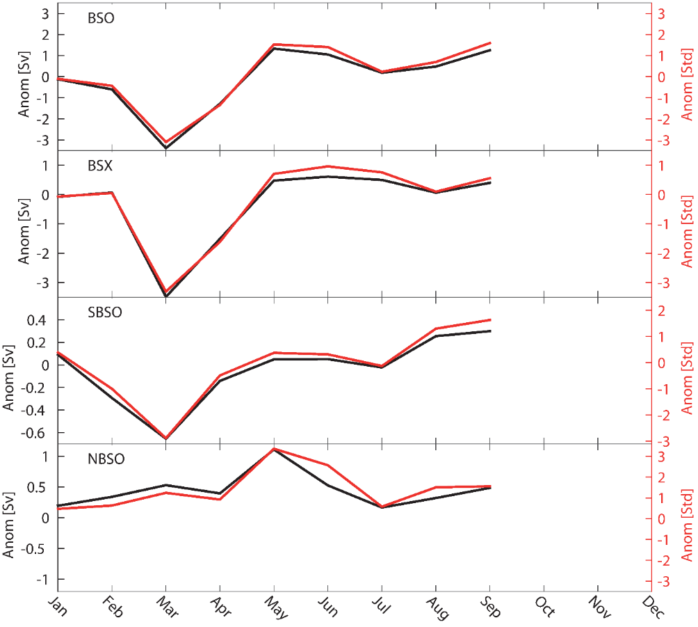 Figure 3.1.5. Modelled monthly volume flux anomalies in 2018 relative to average (black) and standard deviation (red) during the period 1961–1990 in the Barents Sea Opening (BSO), the Barents Sea Exit (BSX), between the Murman coast and Novaja Zemlja (SBSO), and between Svalbard and Franz Josef Land (NBSO).