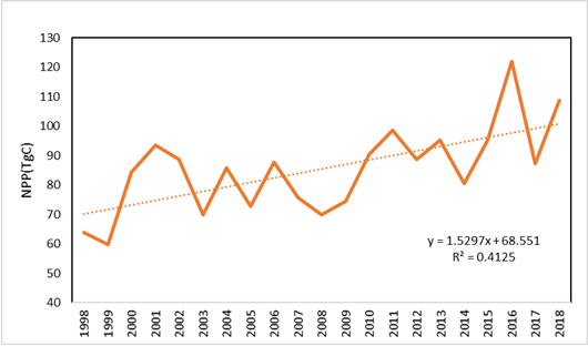 Figure 3.2.4. Annual net primary production (satellite based NPP) for the whole Barents Sea.
