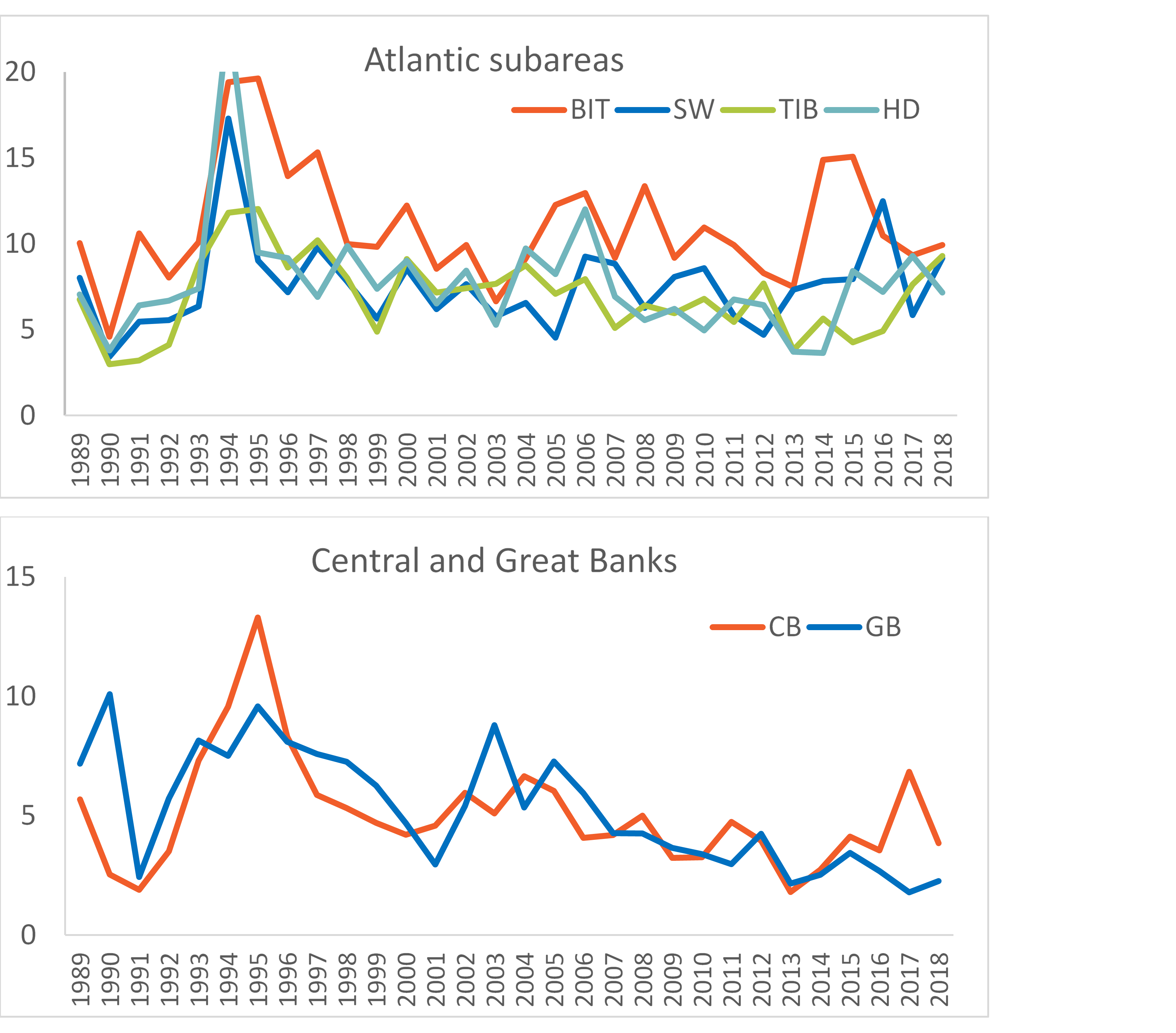 Figure 3.3.3. Time-series estimates of mean zooplankton biomass (g dw m-2 ) for stations within subareas of the Barents Sea (see WGIBAR 2018 Report, Annex 4) based on autumn survey data for the 1989-2018 period. Upper panel – four subareas in the southwestern Barents Sea covered mainly with Atlantic water: Bear Island Trench (BIT); South-West (SW); Hopen Deep (HD); and Thor Iversen Bank (TIB). Lower panel – two subareas in the central Barents Sea with colder and partly Arctic water conditions: Central Bank (CB) and Great Bank (GB). Results presented represent the total biomass collected with WP2.