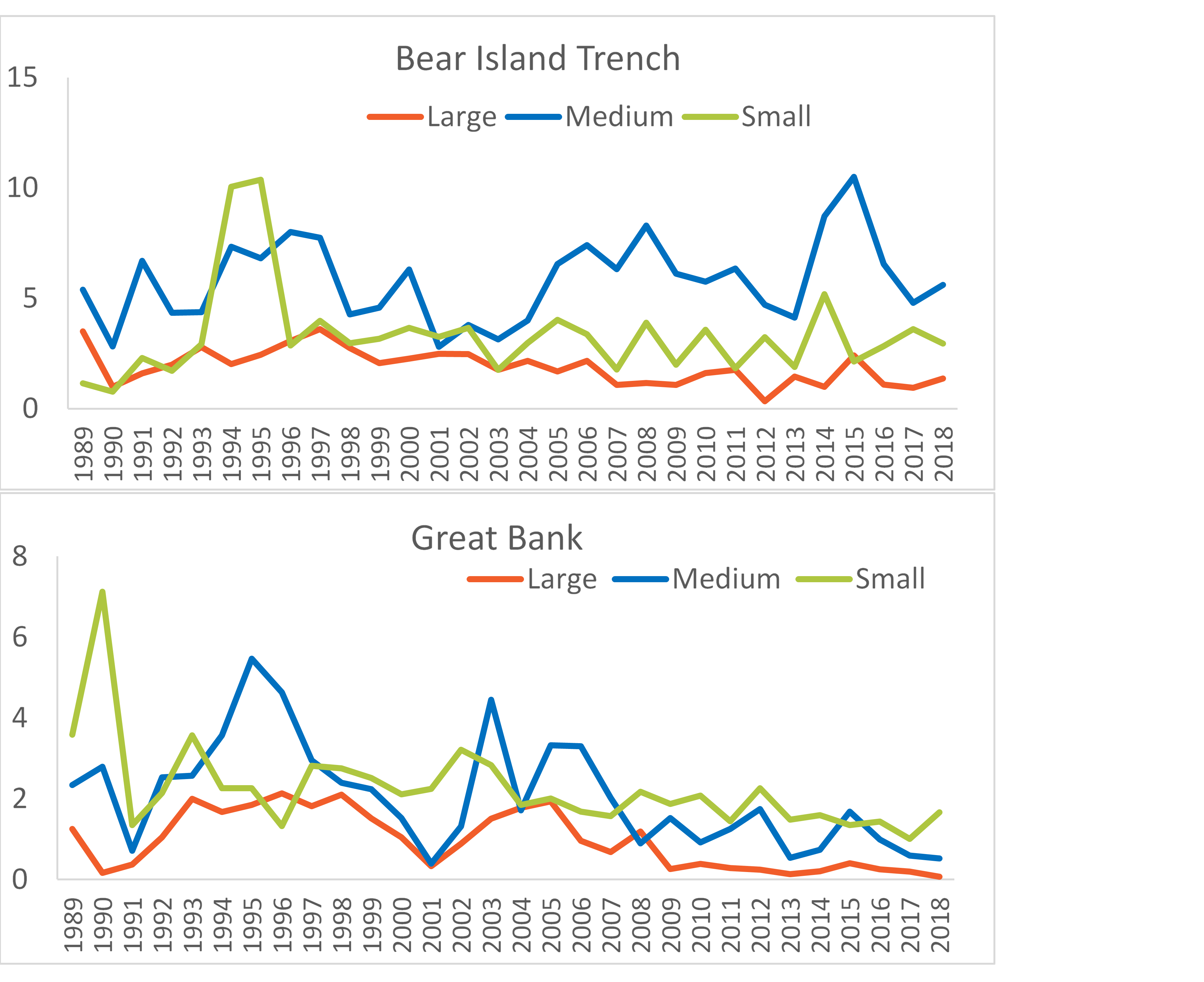 Figure 3.3.4. Zooplankton biomass (g dry-weight m-2) in three size fractions (small <1 mm, medium 1-2 mm, and large >2 mm) for Bear Island Trough (upper panel) and Great Bank (lower panel) subareas for the 1989-2018 period. Note: Size fractions are based on screen mesh size, not size of individual zooplankton.