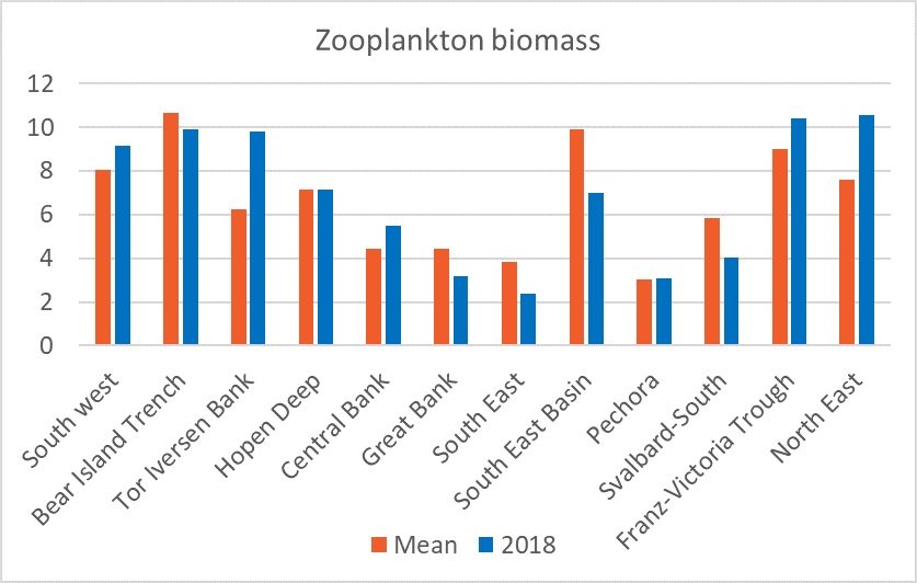 Figure 3.3.5. Average zooplankton biomass (g dry-weight m-2) for twelve subareas of the Barents Sea, comparing long-term averages for the 1989–2016 period with average values for sampled in 2018.