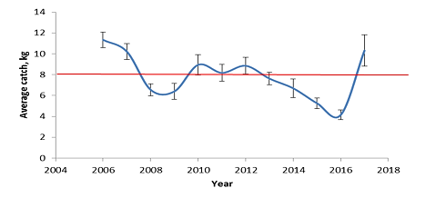 Figure 3.4.2.6. Average catches of the Northern shrimp (Pandalus borealis) in the Barents Sea during the BESS 2006-2017. The red line shows mean value over the all years.