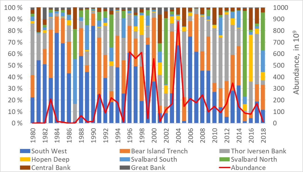 Figure 3.5.13. Percentage of 0-group herring abundance distributed in the Barents Sea (1980–2018) in the South West, Bear Island Trench, Thor Iversen Bank, Hopen Deep, Svalbard South, and Svalbard North. More detail about these spatial indices can be found in ICES WGIBAR 2018 Annex 4.