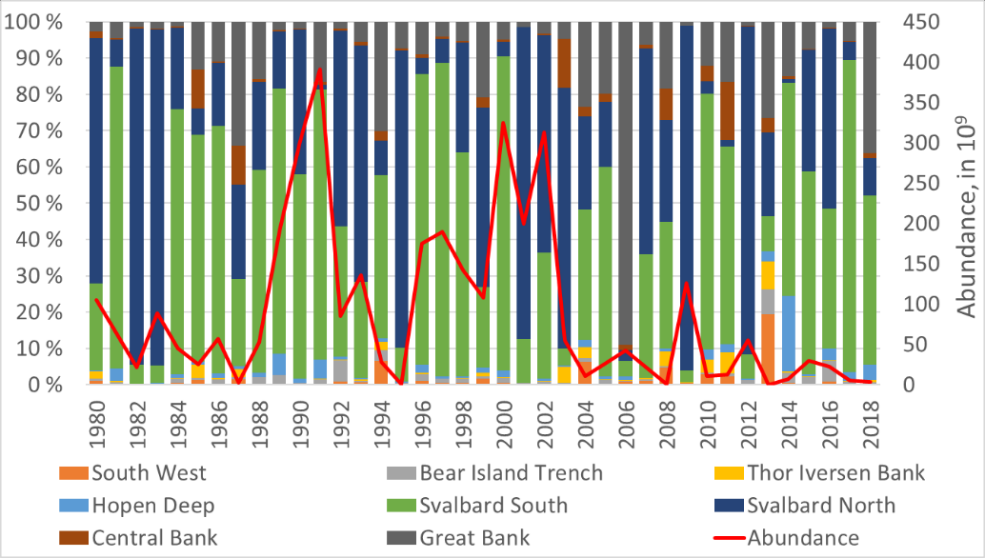 Figure 3.5.18. Percentage of 0-group polar cod abundance in South West, Bear Island Trench, Thor Iversen Bank, Hopen Deep, Svalbard South, and Svalbard North regions of the Barents Sea during the 1980–2018 period. More detail about these spatial indices can be found in ICES 2018 Annex 4.