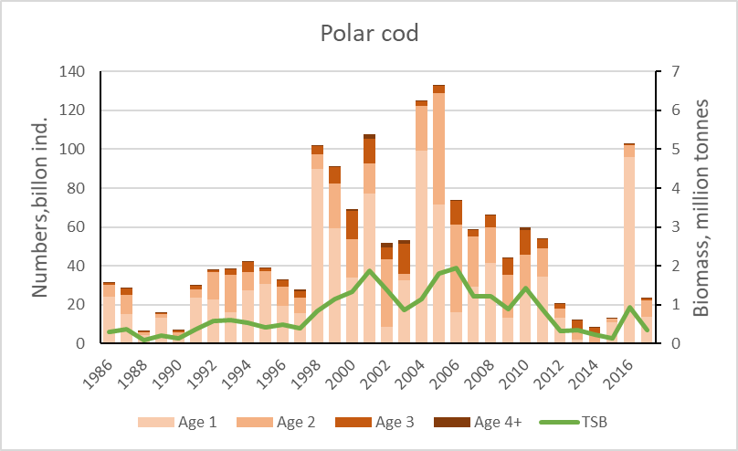 Figure 3.5.20. Total abundance in billions (coloured bars / left axis) and biomass in millions of tonnes (green line / right axis) of polar cod in the Barents Sea (acoustic survey and BESS data) collected August-September during the 1986–2017 period. (2003 values based on VPA due to poor survey coverage. A reliable estimate is not available for 2018).