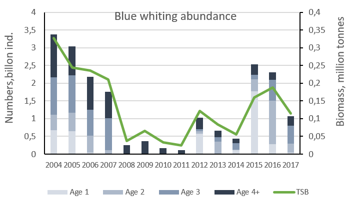 Figure 3.5.22. Total abundance in billions (coloured bars / left axis) and biomass in millions of tonnes (green line / right axis) of blue whiting in the Barents Sea (BESS data revised in 2017) collected August–September during the 2004–2017 period. (The 2018 estimate is being updated).