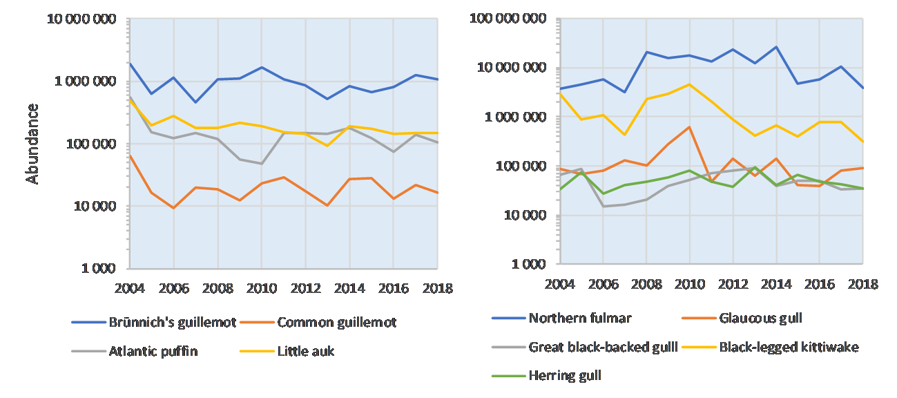 Figure 3.8.2.4. Abundance of auks (left) and shipfollowers (right) in the Western Barents Sea during the ecosystem surveys 2004-2018.