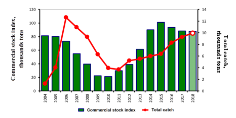 Figure 3.9.2.3. Commercial stock index and the total catch of the red king crab in the Russian Economic Zone of the Barents Sea in 2006–2016 (Bakanev and Stesko, 2018). Data of 2018 is a forecast.