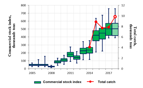 Figure 3.9.2.8. Biomass of commercial stock of snow crab in the Barents Sea in 2005-2017 and its forecast for 2018; catch of snow crab in the Barents Sea in 2014-2017 and expected catch in 2018 (Bakanev and Pavlov, 2018).