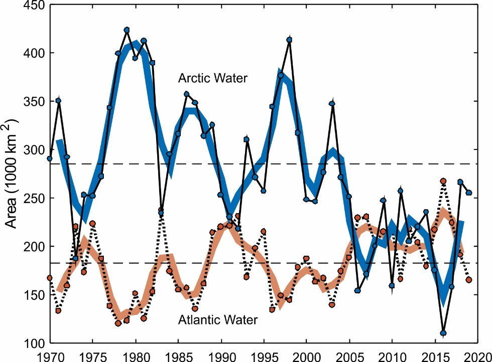 Figure 3.1.14. Area of Atlantic Water (T>3°C) and Arctic Water (T<0°C) masses in the Barents Sea (71–79°N, 25–55°E) in August–September 1970–2019 (based on 50–200 m averaged temperature). Black lines show annual August–September values, while thick coloured lines show three years running means. Horizontal lines show average over the period 1981–2010.