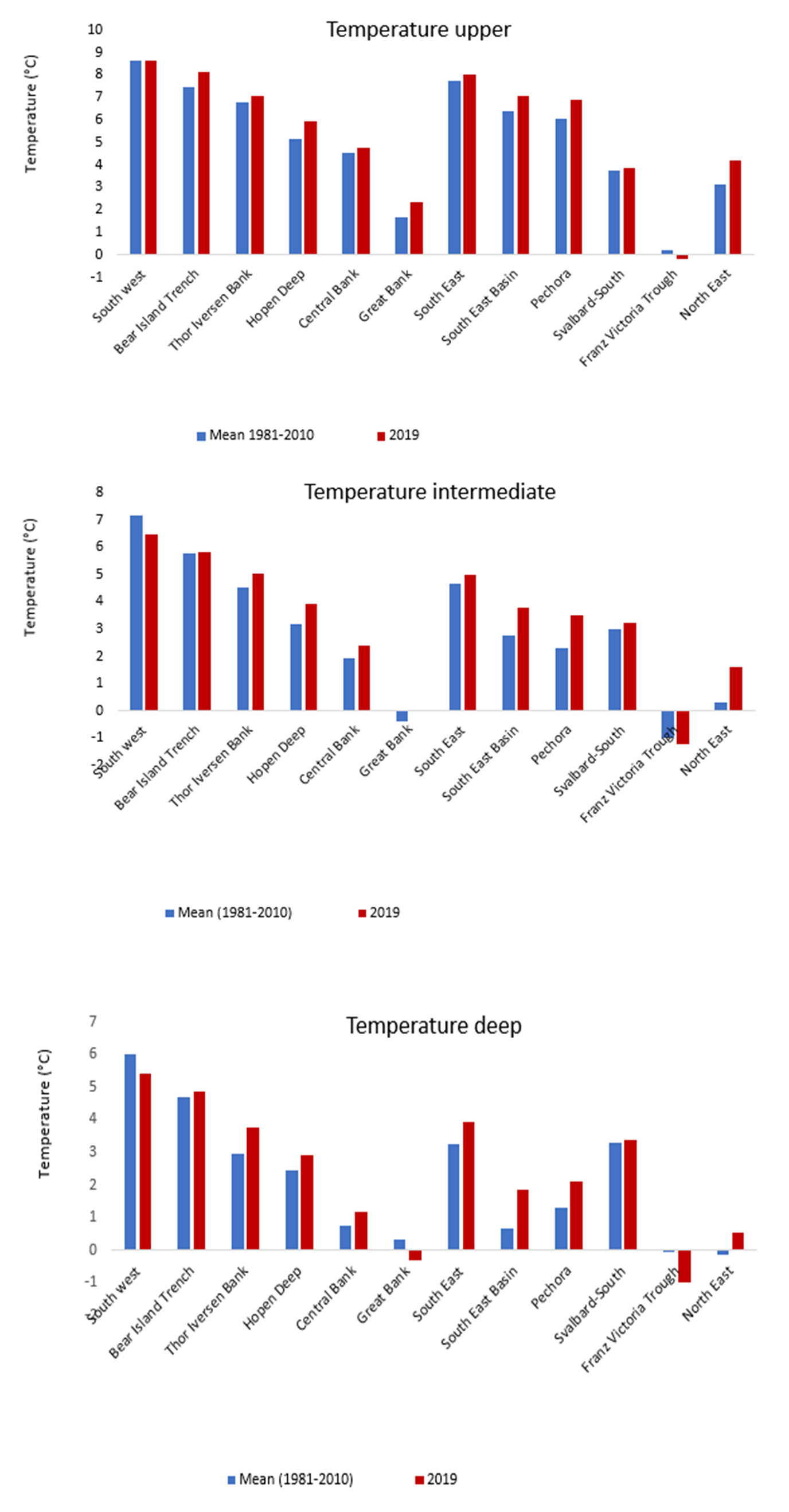 Figure 3.1.16. Average temperature in the polygons with data coverage in 2019 (red bars) and mean temperature for the period 1981–2020 (blue bars).