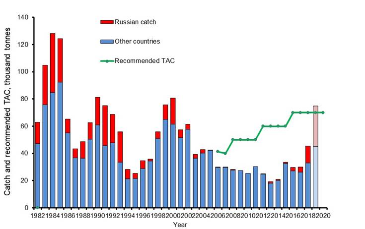Figure 3.9.2.2 Catch and recommended TAC of the northern shrimp in the Barents Sea and waters around Spitsbergen archipelago in 1982–2019 (Zakharov, 2019)