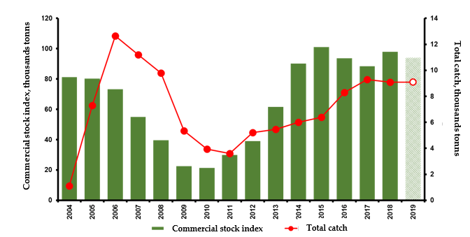 Figure 3.9.2.3. Commercial stock index and the total catch of the red king crab in the Russian Economic Zone of the Barents Sea in 2006–2016 (Bakanev and Stesko, 2019). Data of 2019 is a forecast.