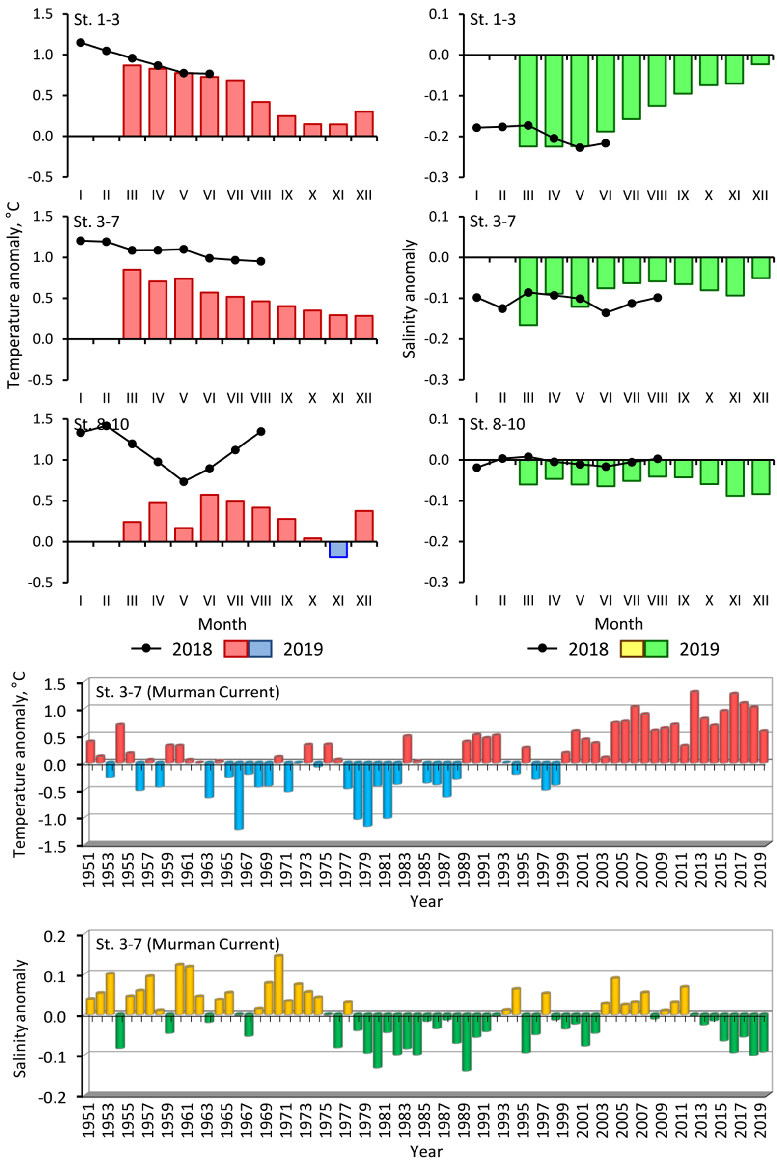 Figure 3.1.6. Monthly and annual temperature and salinity anomalies in the 0–200 m layer in the Kola Section. St. 1–3 – Coastal waters, St. 3–7 – Murman Current, St. 8–10 – Central branch of the North Cape Current (Anon., 2019). Annual mean values for 2016–2019 were recovered.