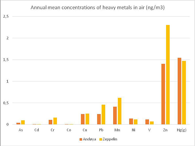 Figure 4.4.12. Annual mean concentrations of heavy metals in air (ng/m3).
