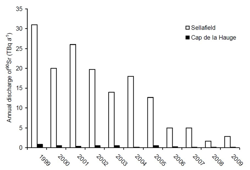 Figure 4.4.4.3. Annual liquid discharge of 90Sr from Sellafield and Cap de la Hague in the period 1999 to 2009 (data from OSPAR, NRPA, 2011).