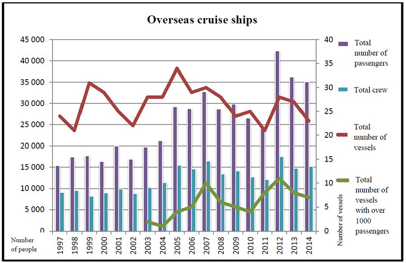 Figure 4.4.27. Summary of overseas cruise ship activity in Svalbard, Norway during 1977-2014.
