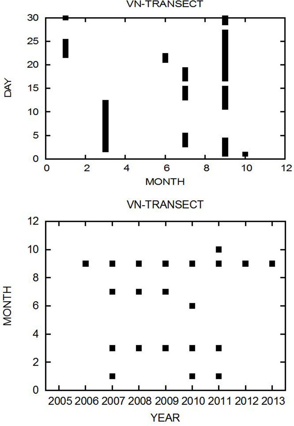 Figure 3.3.x1: Sampling times and effort for the period 2004-2013 for the VN transect.