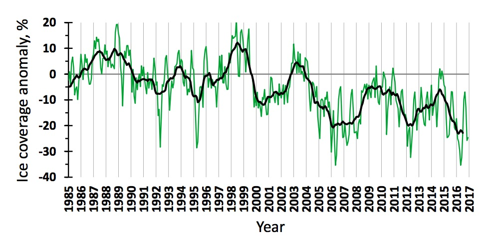 Figure 3.1.3. Ice coverage anomalies in the Barents Sea in 1985–2016. The green line shows monthly values, the black one – 11-month running means.