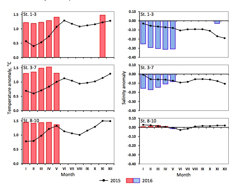 Figure 3.1.8. Monthly mean temperature (left) and salinity (right) anomalies in the 0–200 m layer in the Kola Section in 2015 and 2016. St. 1–3 – Coastal waters, St. 3–7 – Murmansk Current, St. 8–10 – Central branch of the North Cape Current.