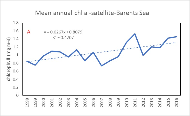 Figure 3.2.2. Interannual variability of satellite based Chl a - average annual mean.