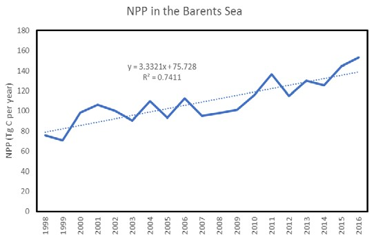 Figure 3.2.4. Annual net primary production (NPP- satellite based) in the Barents Sea. Note that 2016 data are processed only until mid-September.