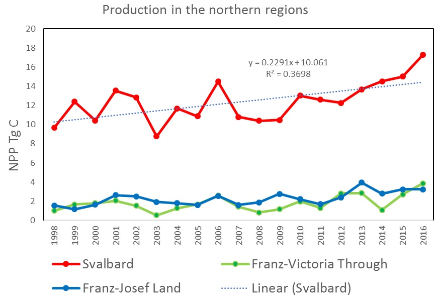 Figure 3.2.6. Annual net primary production (NPP- satellite based) in 3 northern polygon areas.