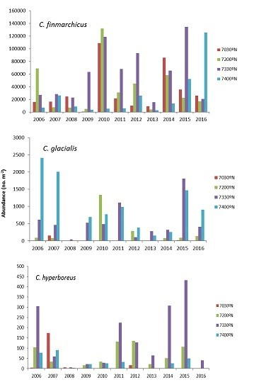 Figure 3.3.11. Copepodite abundances for 3 Calanus species recorded along the Fugløya-Bjørnøya section during the period 2006–2016. The bars represent the annual averages of the 5-6 coverages per year (except for 4 and 3 coverages in 2012 and 2013, respectively). Each station is shown separately.