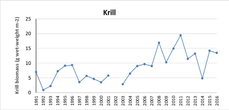 Figure 3.3.16. Mean biomass of krill (g wet-weight m-2) sampled with pelagic 0-group fish-trawl within the 60-0 m layer in the Barents Sea (based on night catches) from 1991 to 2016. Based on data from the joint autumn ecosystem-survey.