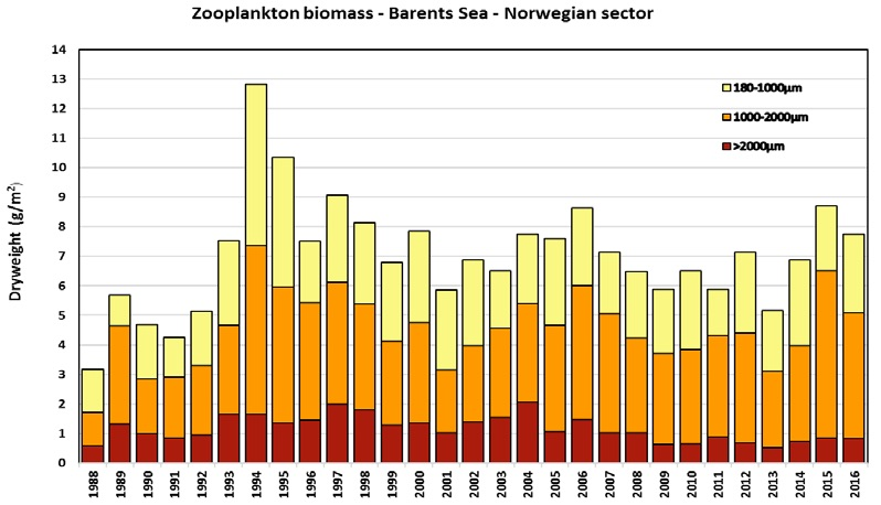 Figure 3.3.2. Time-series of mean zooplankton biomass from bottom – 0m (dry-weight, g m-2) for the western and central Barents Sea for the Norwegian part of the autumn ecosystem-survey, 1988– 2016. Data are shown for the three size-fractions (0.18-1 mm, 1–2 mm, >2 mm) based on wet sieving.