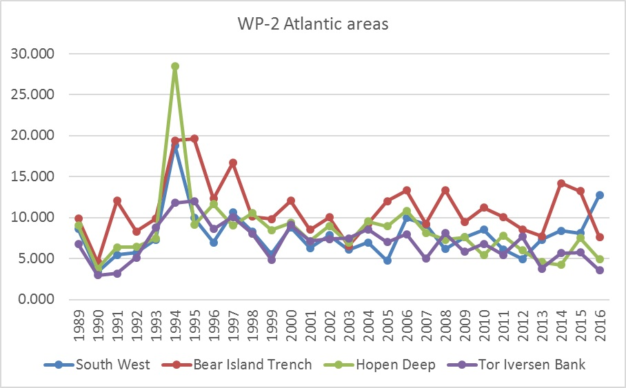 Figure 3.3.3. Time-series of total zooplankton biomass for four subareas located in the inflow region of Atlantic water in the western Barents Sea.