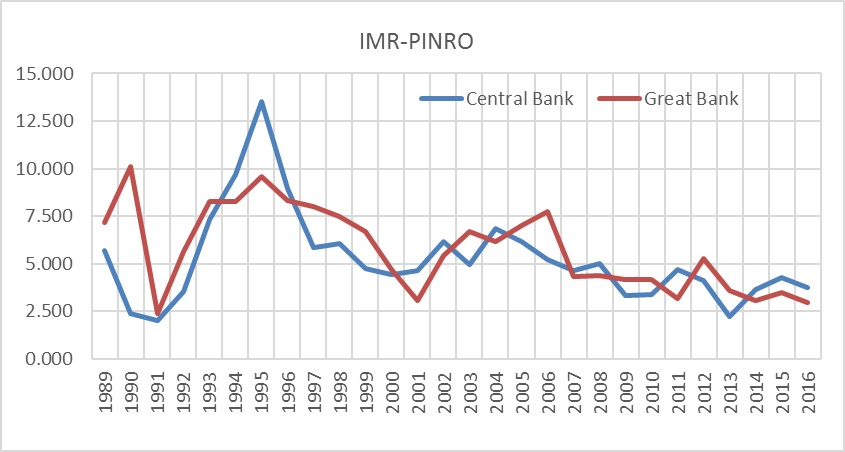 Figure 3.3.4. Time-series of total zooplankton biomass (dry weight, g m-2) for the Central Bank and Great Bank based on combined IMR-PINRO data, 1989–2016.