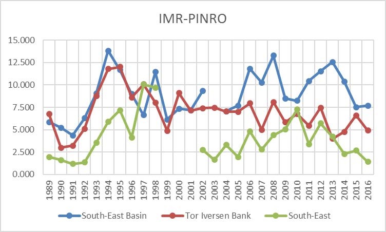 Figure 3.3.5. Time-series of total zooplankton biomass for the Thor Iversen Bank, South-East Basin and South-East subareas based on combined IMR-PINRO data, 1989–2016.