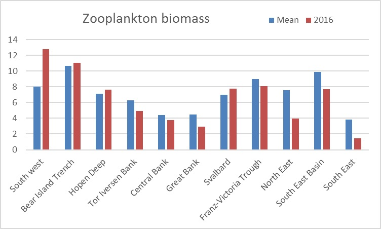 Figure 3.3.6. Zooplankton biomass (total) in 2016 compared to the mean biomass (2002–2016) for the various subareas of the Barents Sea.
